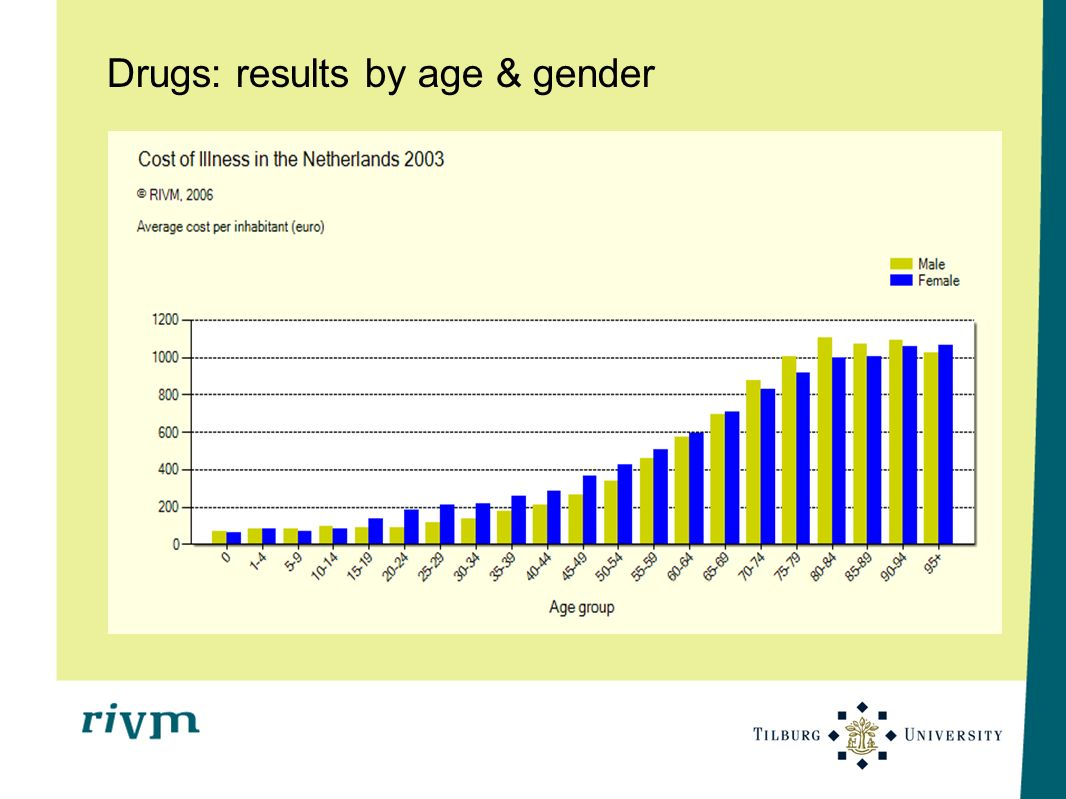 Drugs: results by age & gender