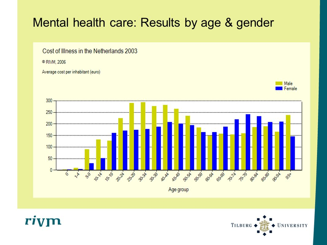 Mental health care: Results by age & gender