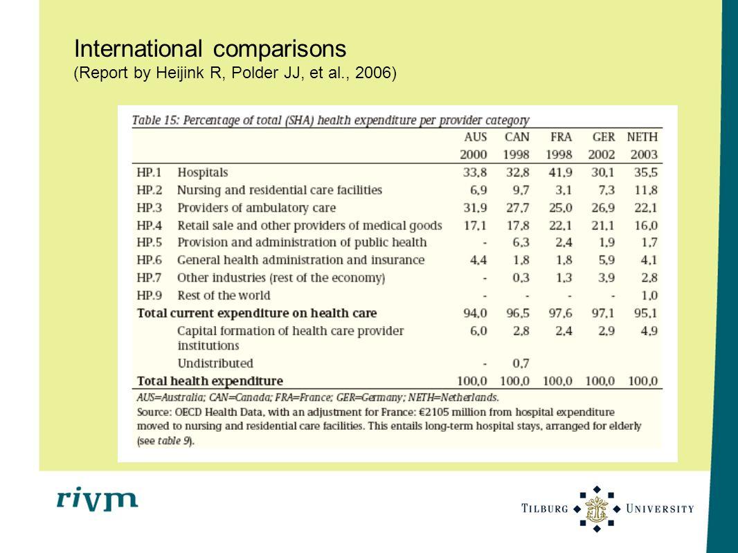 International comparisons (Report by Heijink R, Polder JJ, et al
