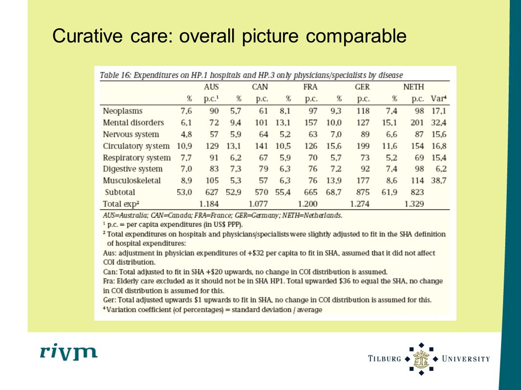 Curative care: overall picture comparable