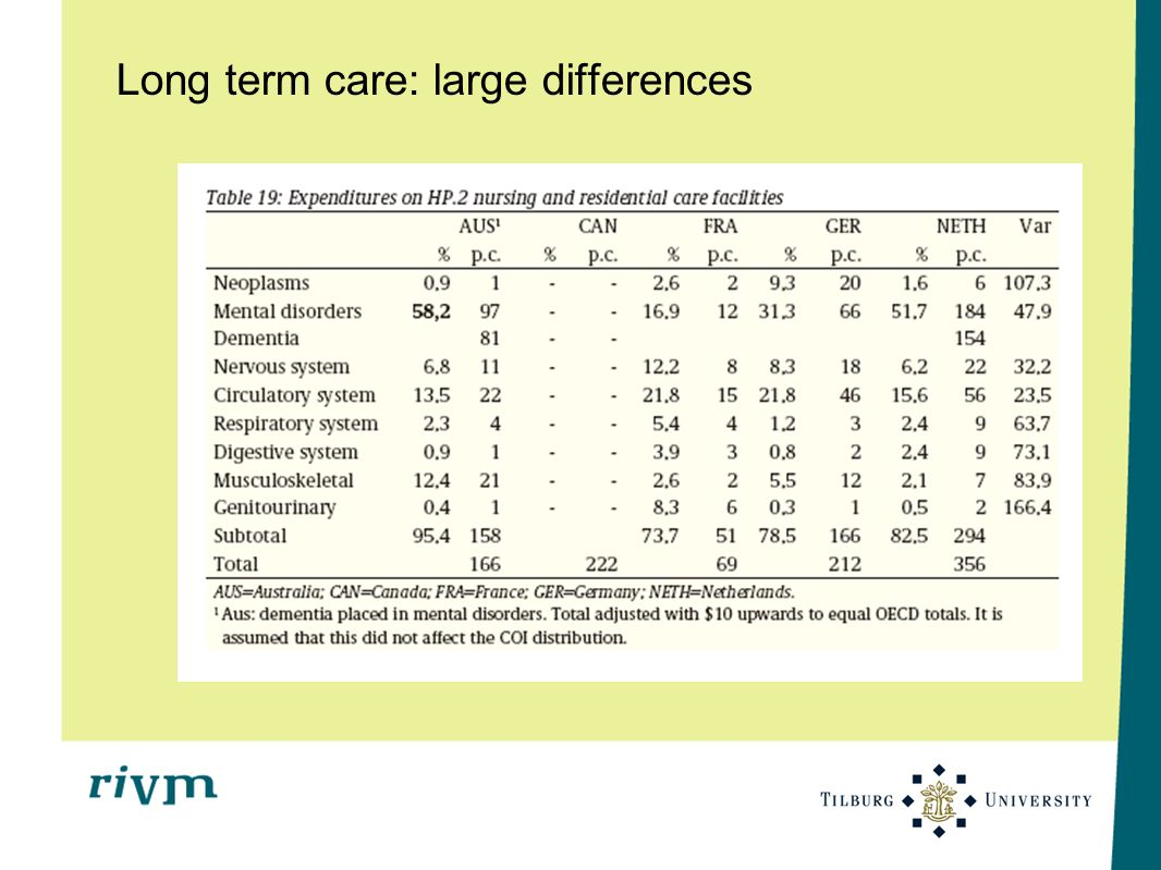 Long term care: large differences