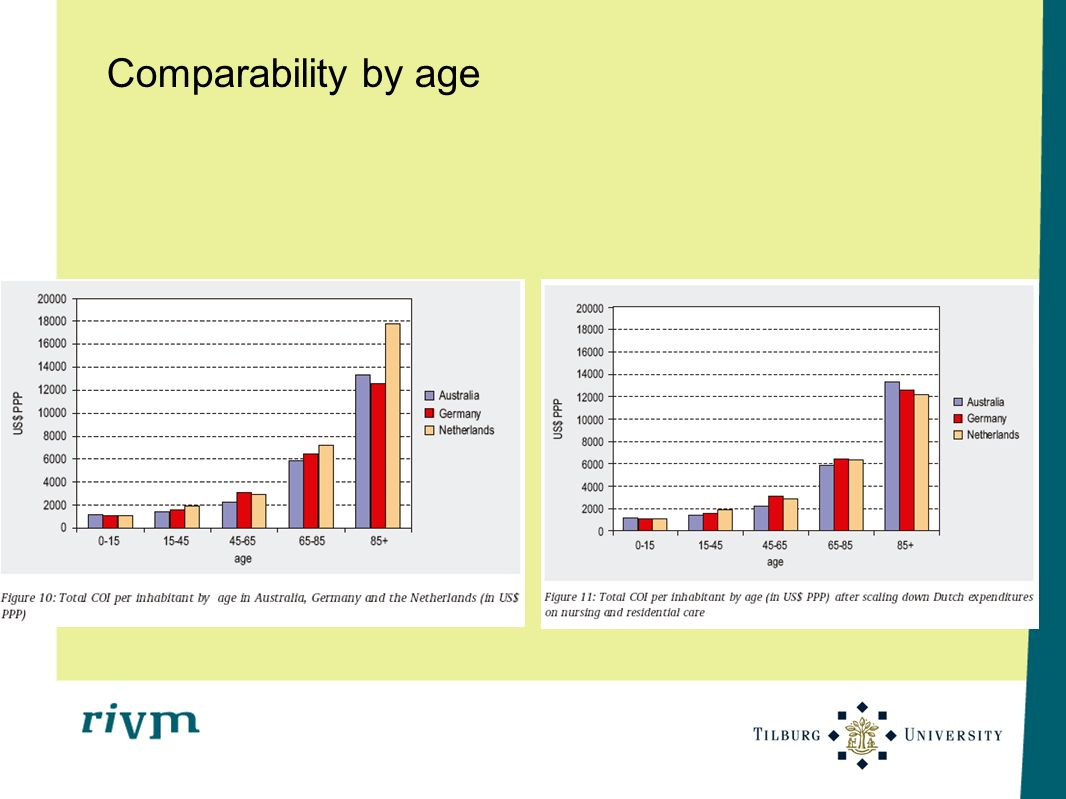Comparability by age