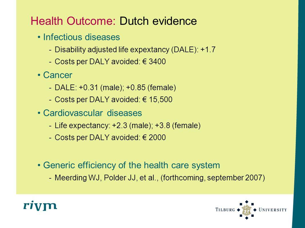 Health Outcome: Dutch evidence