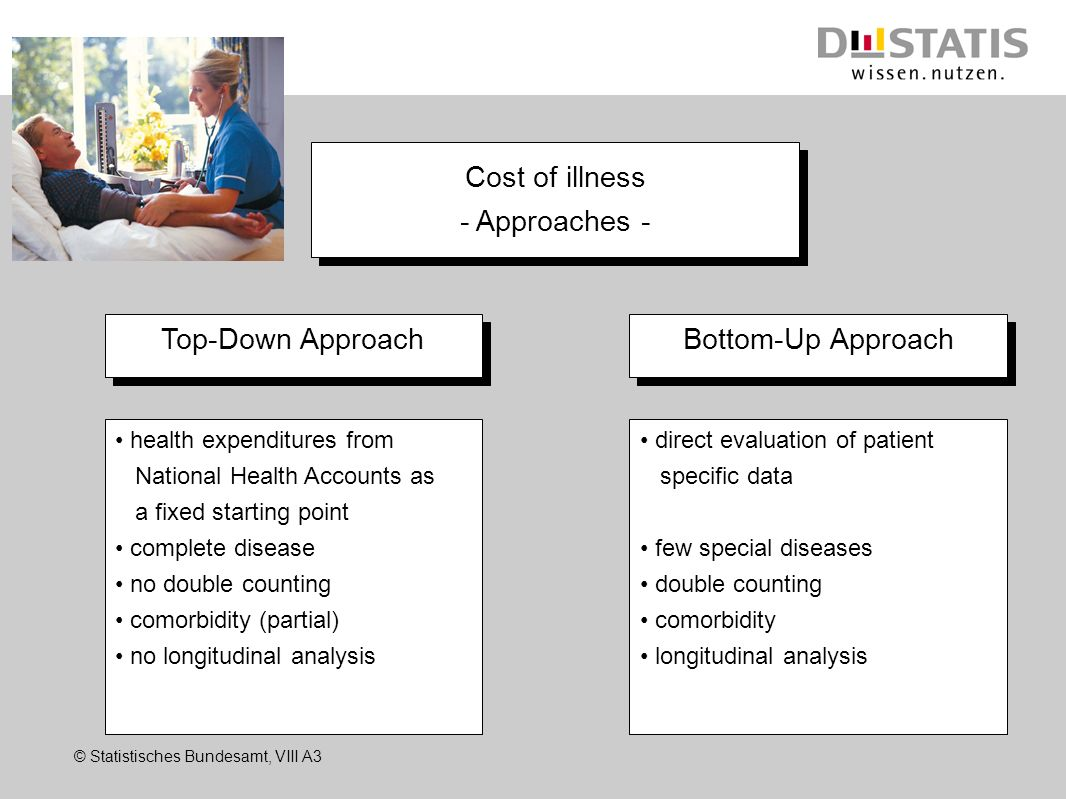 Cost of illness - Approaches - Top-Down Approach Bottom-Up Approach