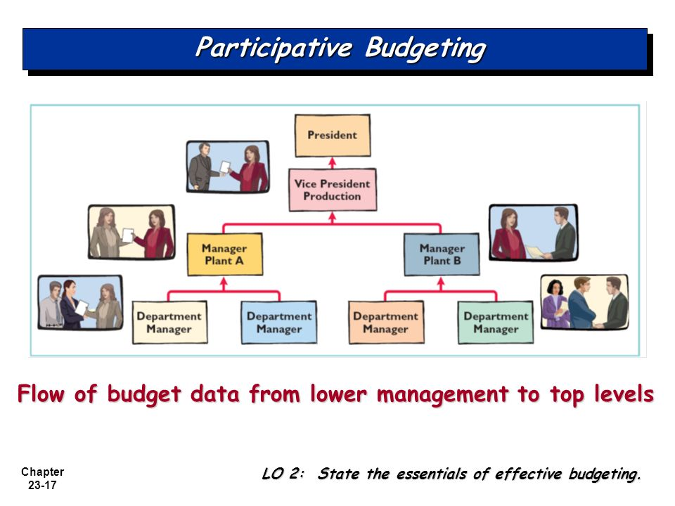 participative budgeting in mangerial accounting Negative association between participative budgeting and public sector performance this inconsistent finding provides the basis for this study as it focus on determining the extent of influence of participative budgeting on managerial performance in a participative budgeting process, both superiors and subordinates are involved.