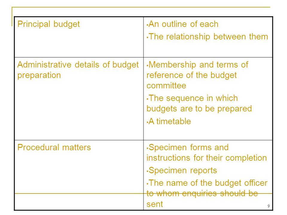 relationship between planning and budgeting