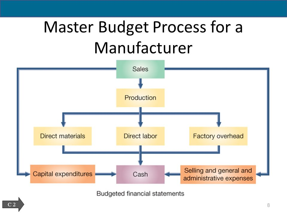 the master budget process usually ends with A master budget is the combination of a series of separate but connected sub-budgets that describe a company's production and financial goals in order to complete a master budget, company management completes the sub-budgets that make up the master budget.