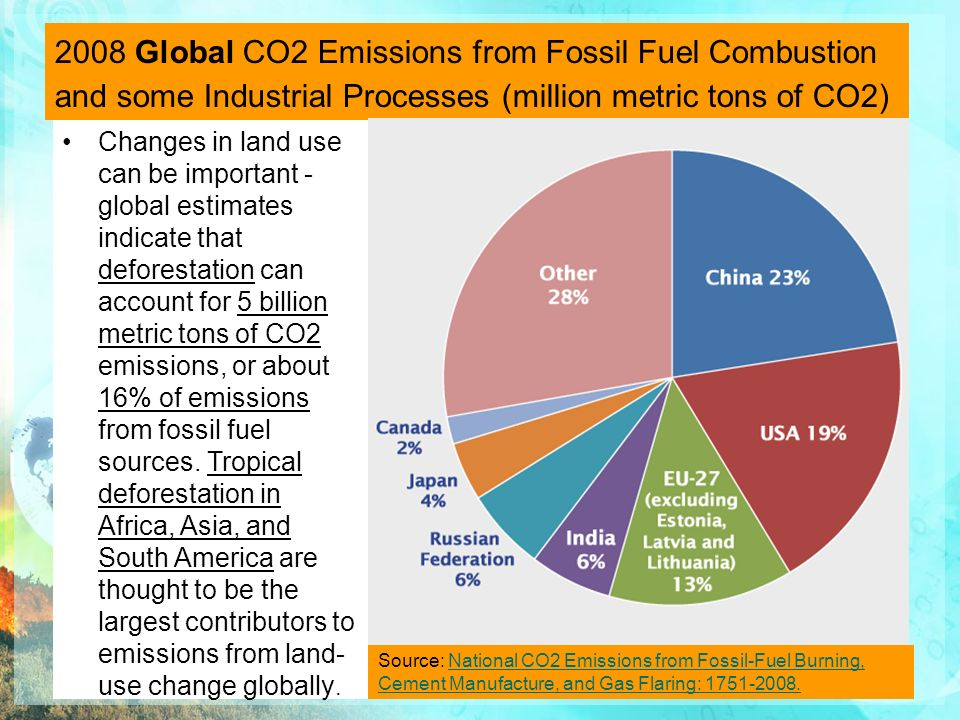 fossil fuel consumption co2 and its Because of its low level of energy consumption and the small  year and its consumption of conventional fossil fuels is particularly low  carbon dioxide .