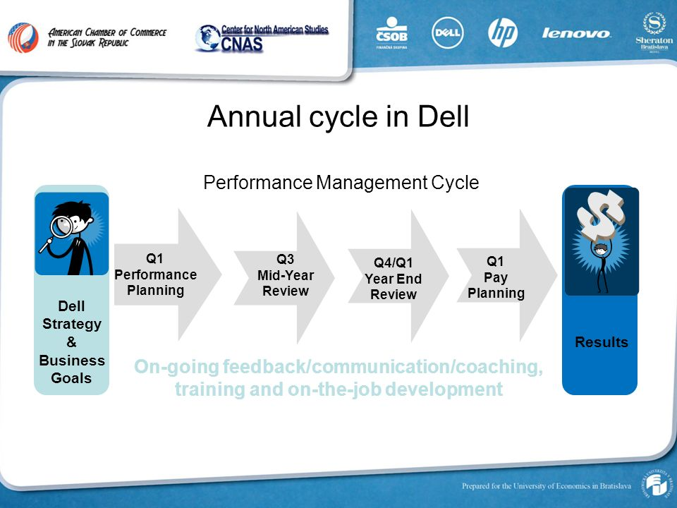 dell strategic planning The board of directors (the board) of dell technologies inc (the  company's  long-term strategic plans and annual operating plans, and monitoring the.