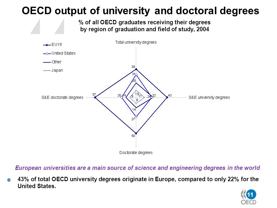OECD output of university and doctoral degrees