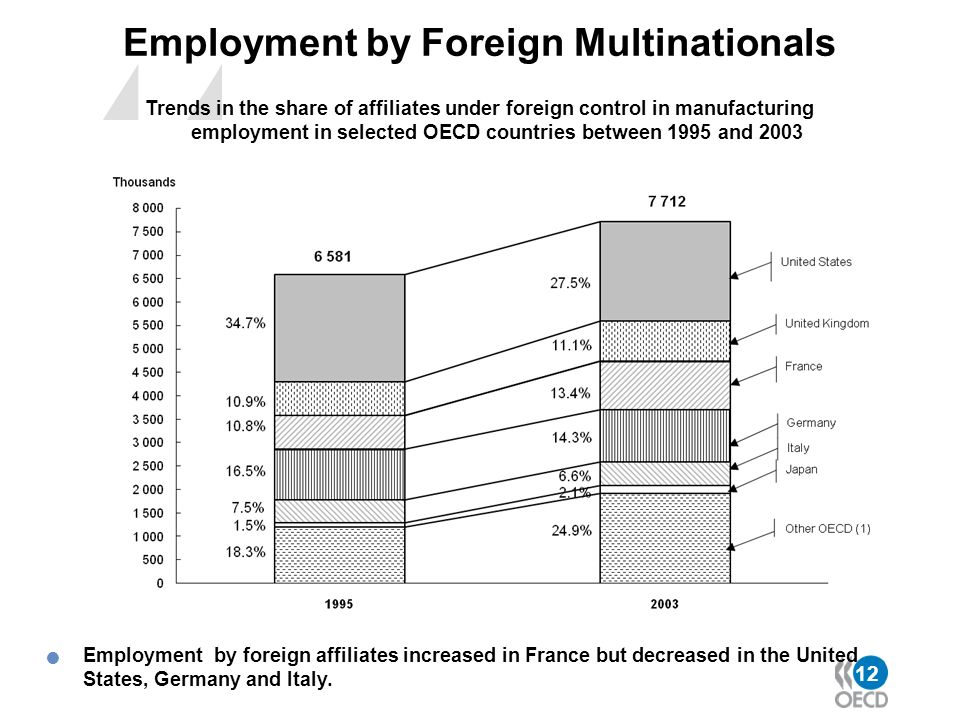 Employment by Foreign Multinationals