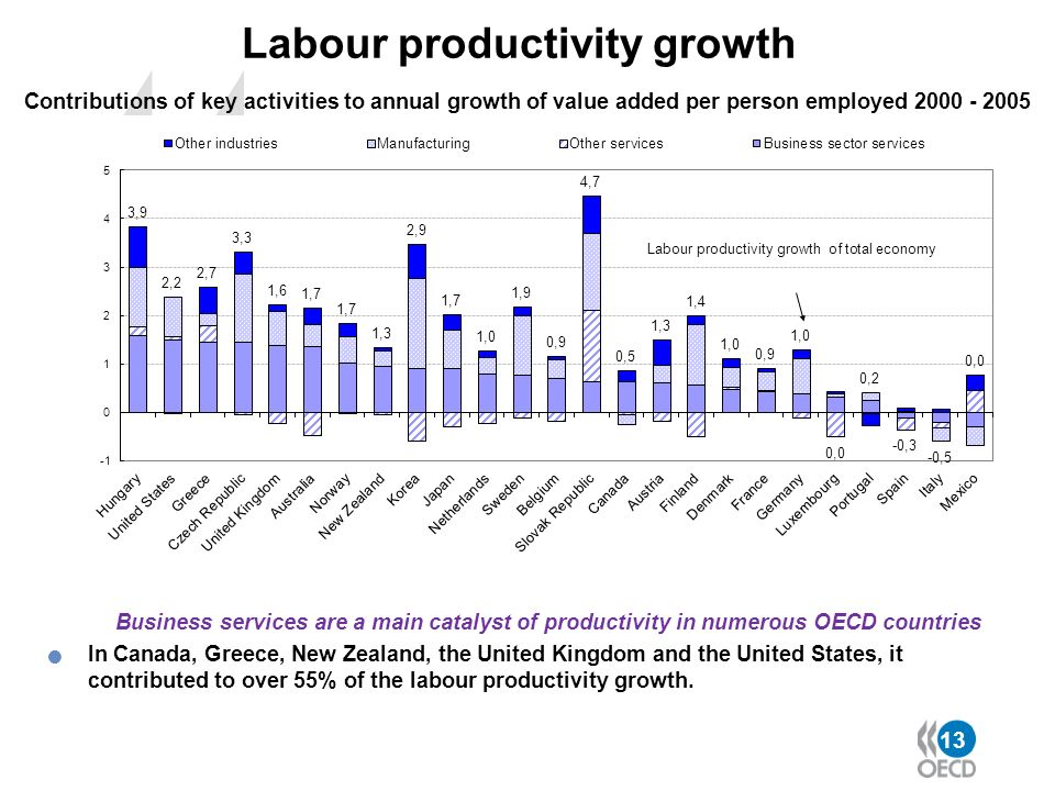 Labour productivity growth