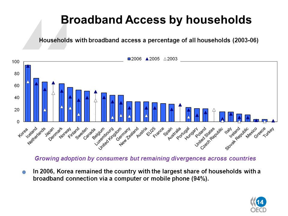 Broadband Access by households
