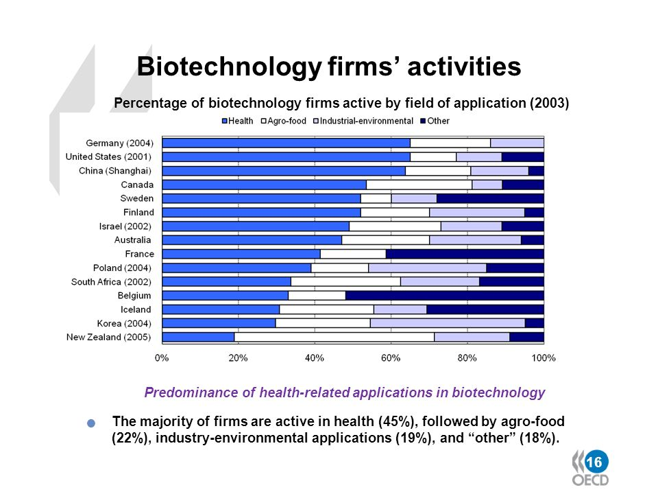 Biotechnology firms' activities