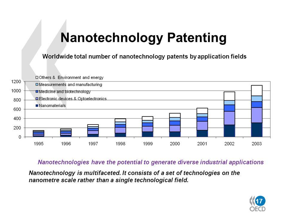 Nanotechnology Patenting