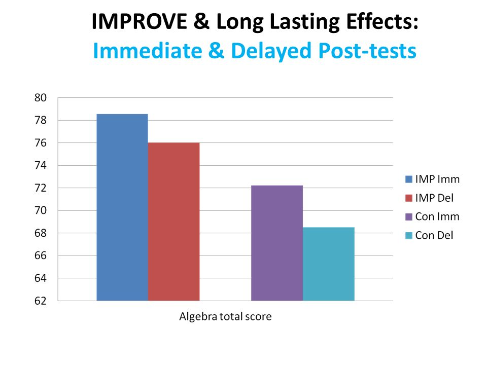 IMPROVE & Long Lasting Effects: Immediate & Delayed Post-tests