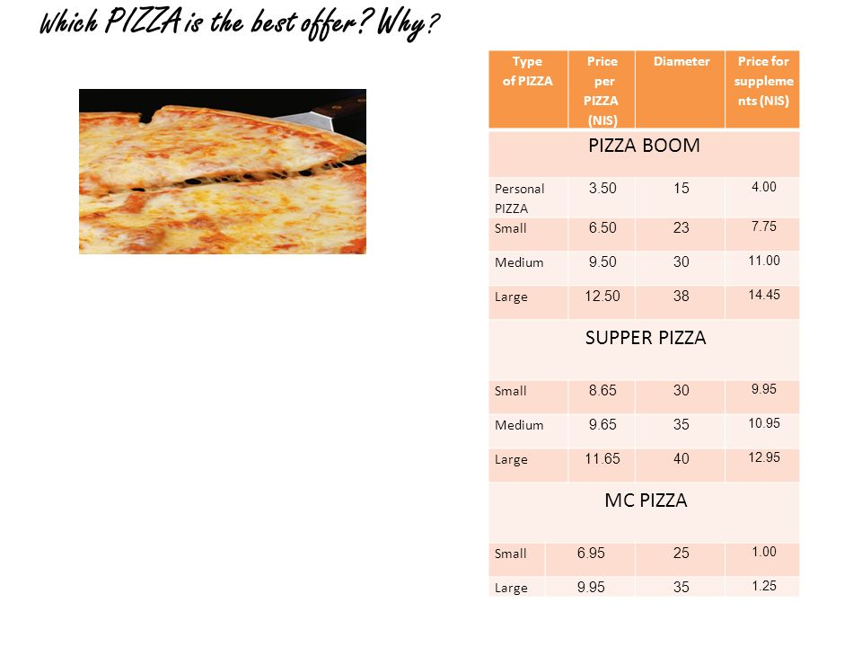 Which PIZZA is the best offer Why