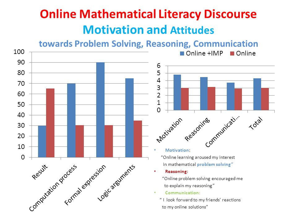 Online Mathematical Literacy Discourse Motivation and Attitudes towards Problem Solving, Reasoning, Communication