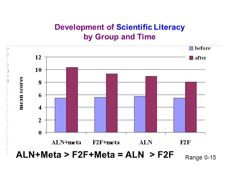 Development of Scientific Literacy