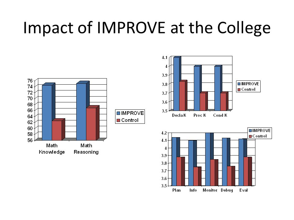 Impact of IMPROVE at the College