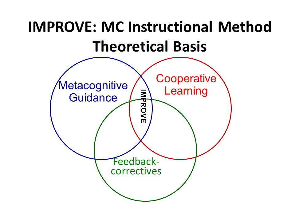 IMPROVE: MC Instructional Method Theoretical Basis