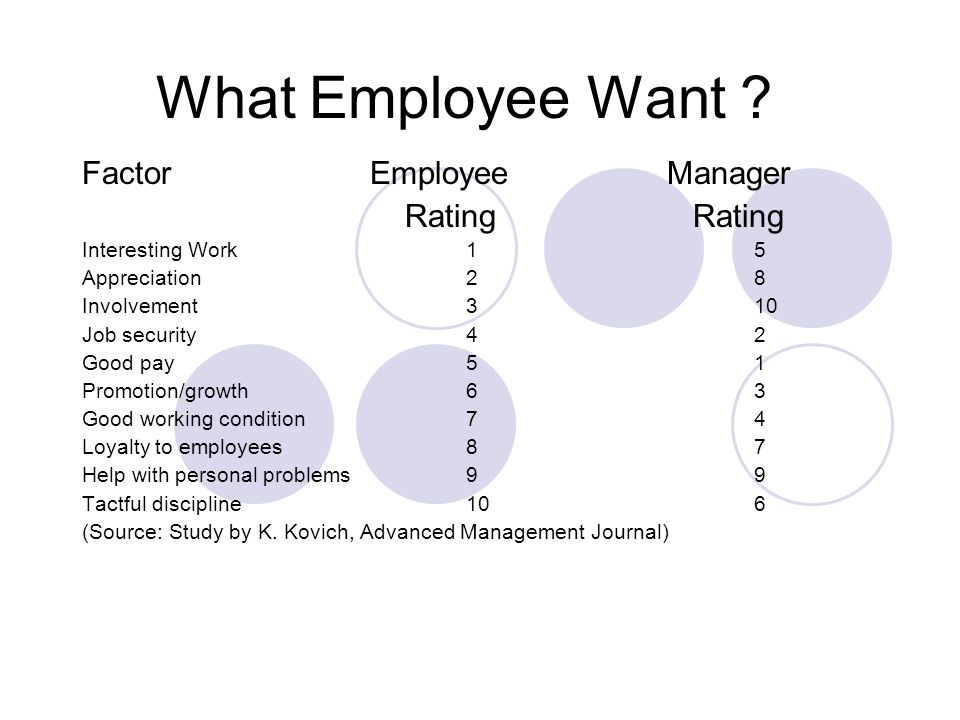 What Employee Want Factor Employee Manager Rating Rating