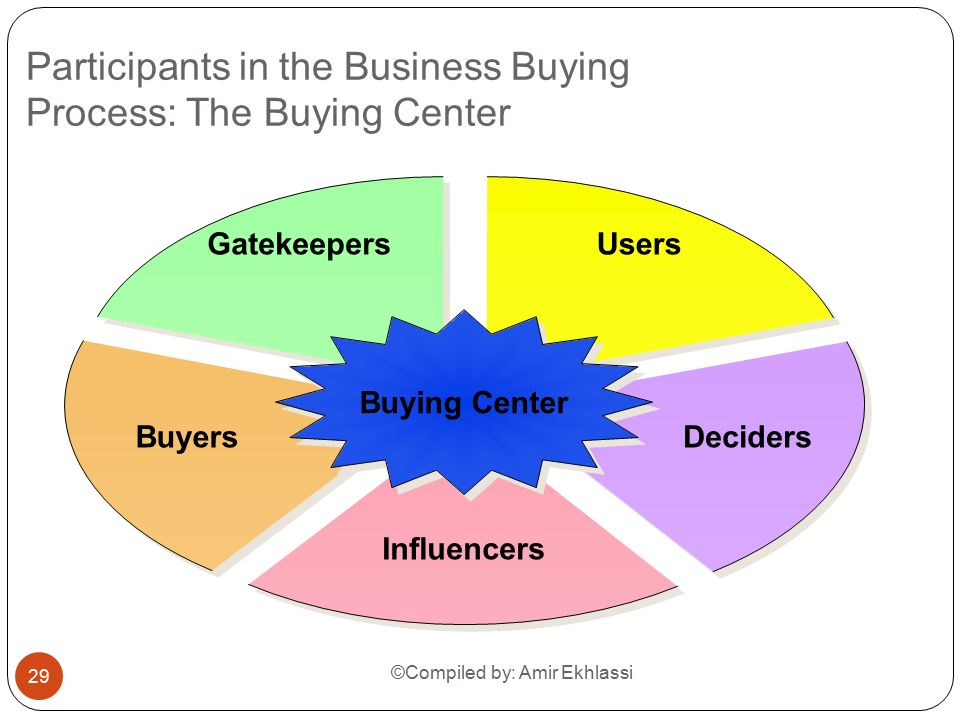 business buying center Is today the day you start your own business learn everything you need to run a successful small business, including business planning, accounting and bookkeeping, small business financing and loans, sales and marketing, hiring employees, and more.