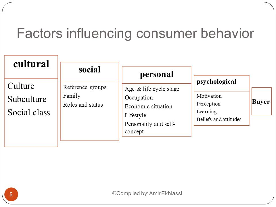 social cultural and environmental factors influencing consumer behaviour Factors of influence, consumer behaviour  psychological factors, social factors, cultural factors and even  sensitive to environmental change and,.