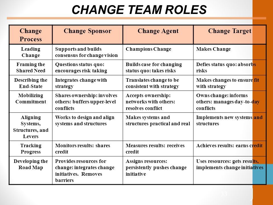change agents oticon case This study examines the role of human resource development  different roles played by the change management, skills and competencies for hrd change agents, .