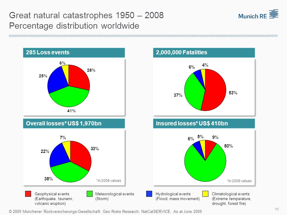 Great natural catastrophes 1950 – 2008 Percentage distribution worldwide