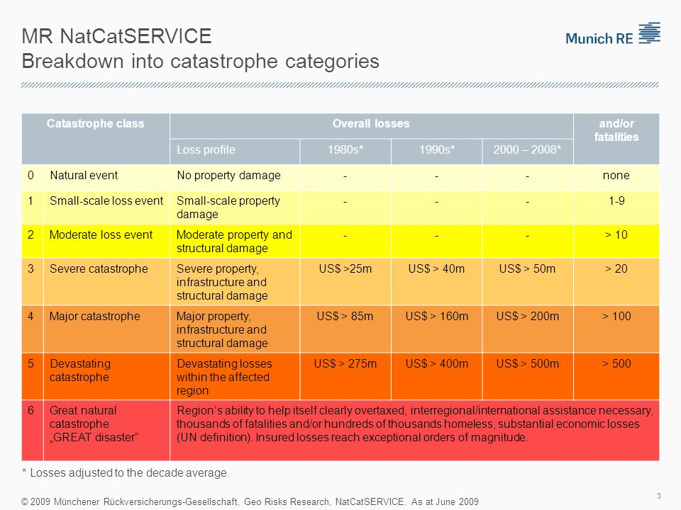 MR NatCatSERVICE Breakdown into catastrophe categories