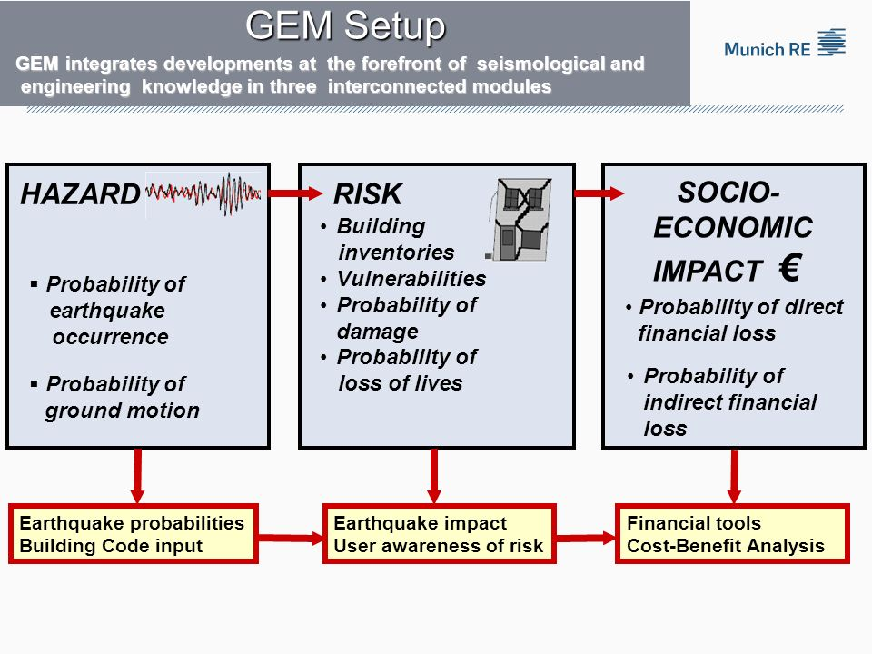 GEM Setup HAZARD RISK SOCIO- ECONOMIC IMPACT € Building inventories