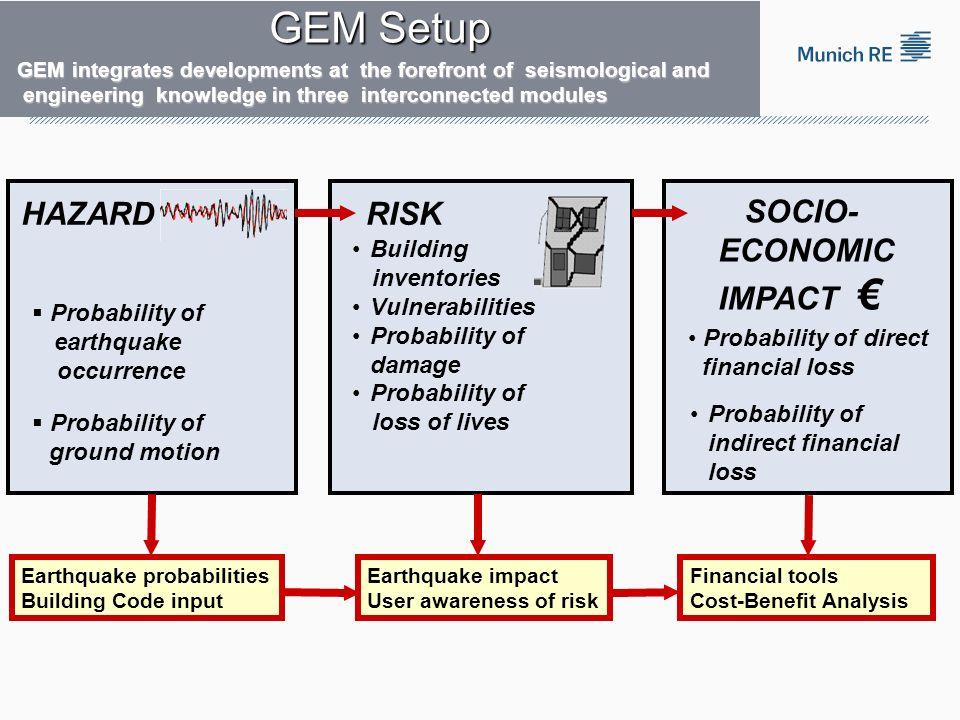 GEM Setup HAZARD RISK SOCIO- ECONOMIC IMPACT € Building inventories