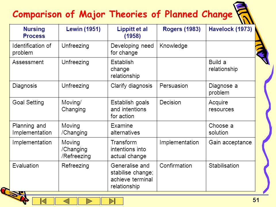 change theories implementation of change and Ning and implementation, facilitates measurement and data collection, and given the dual focus on theories of change and evidence.