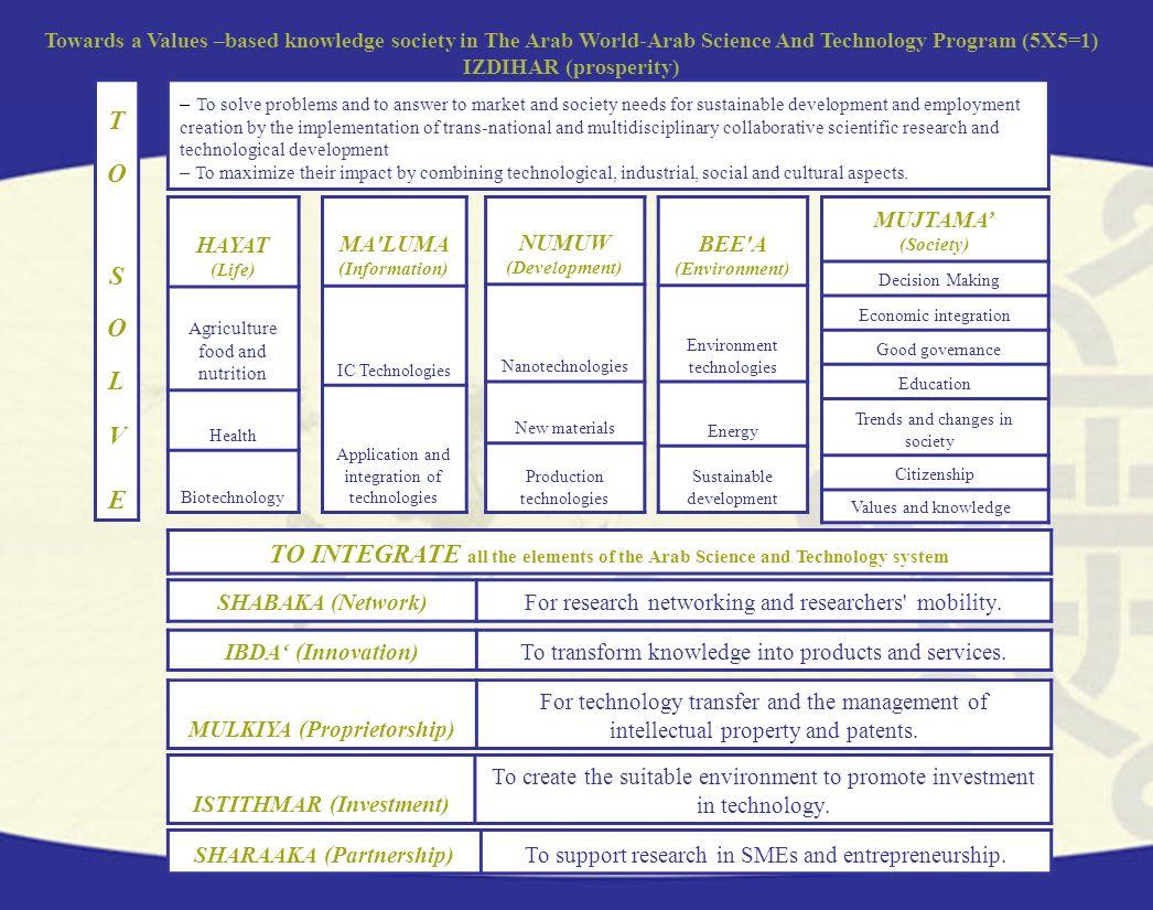ISTITHMAR (Investment) SHARAAKA (Partnership)