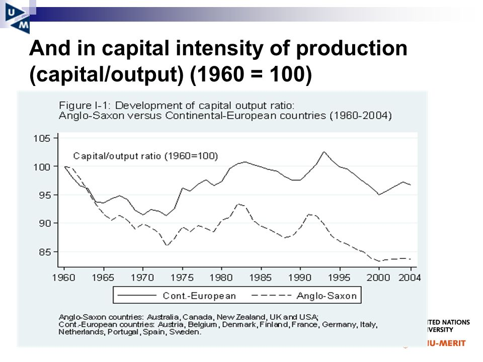 And in capital intensity of production (capital/output) (1960 = 100)