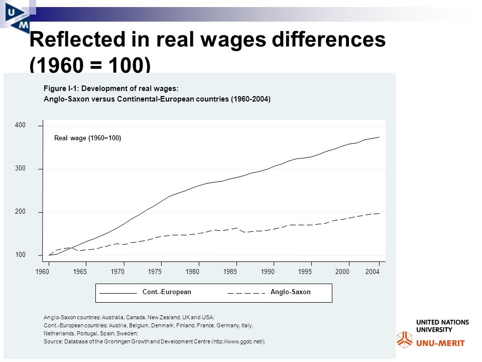 Reflected in real wages differences (1960 = 100)