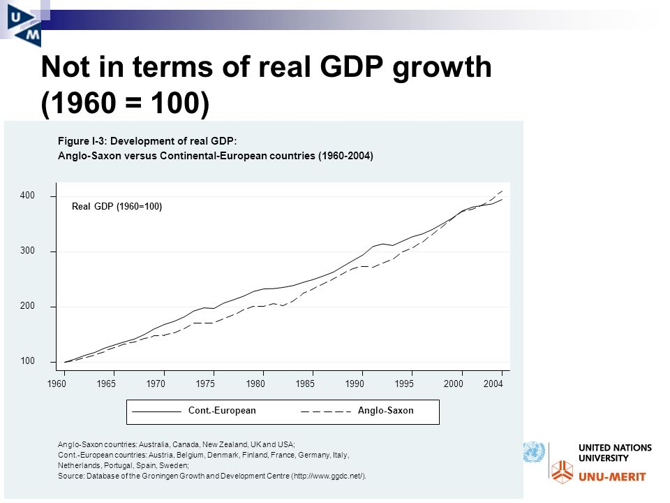 Not in terms of real GDP growth (1960 = 100)