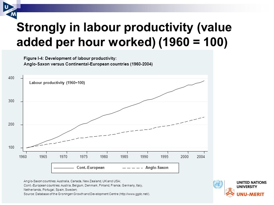Strongly in labour productivity (value added per hour worked) (1960 = 100)