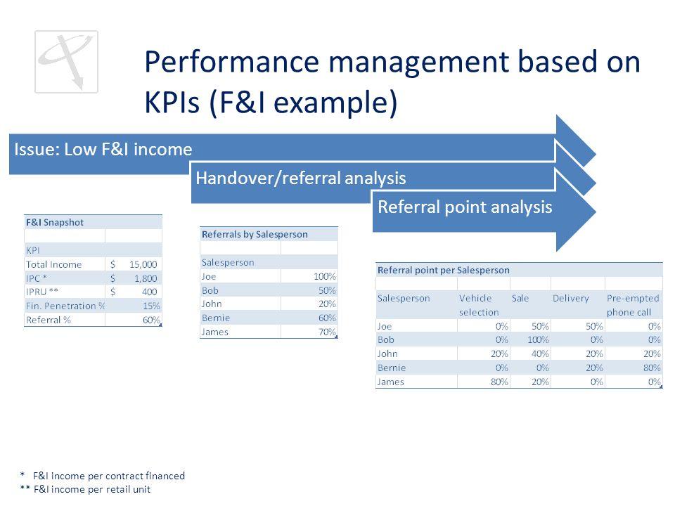 Dealer Performance Management System Ppt Video Online