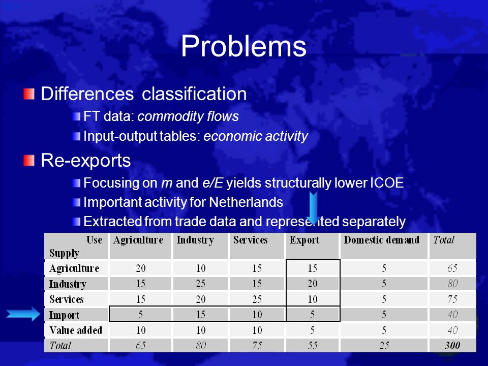 Problems Differences classification Re-exports