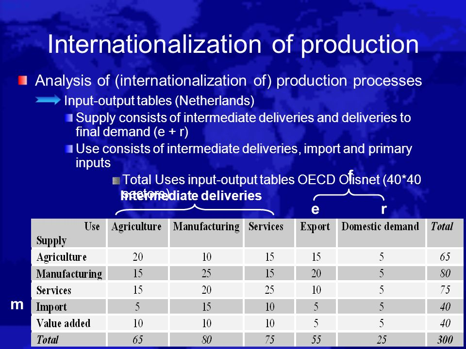 Internationalization of production