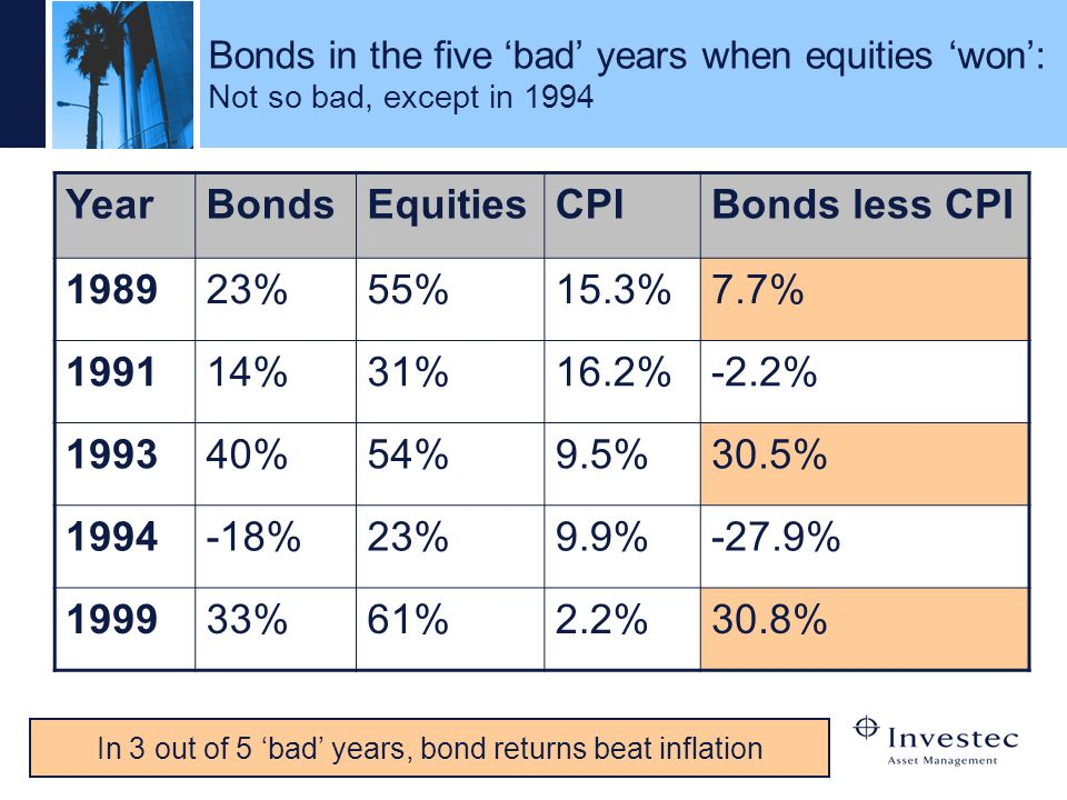 In 3 out of 5 'bad' years, bond returns beat inflation