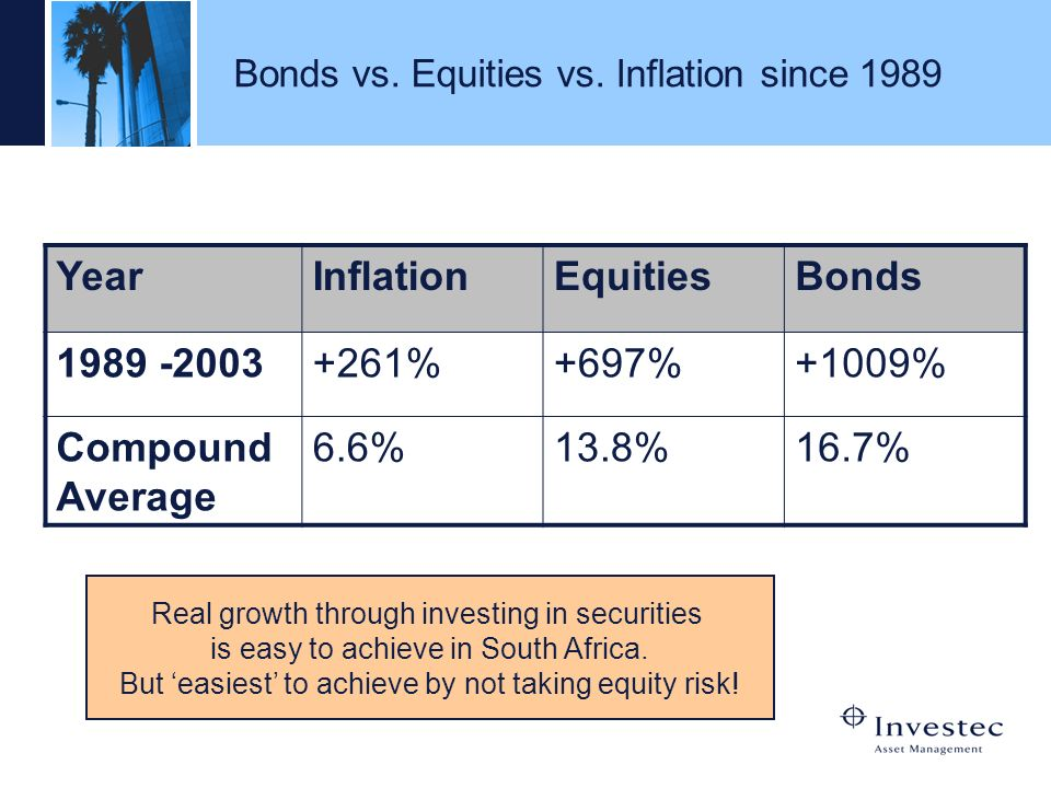 Bonds vs. Equities vs. Inflation since 1989