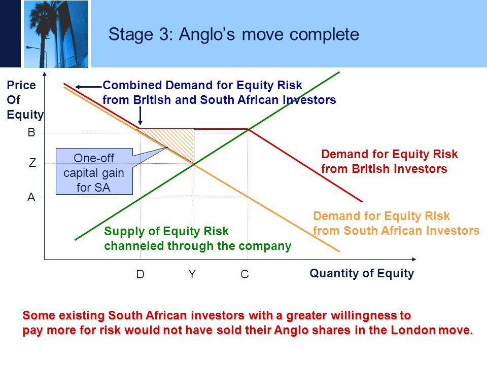 Stage 3: Anglo's move complete