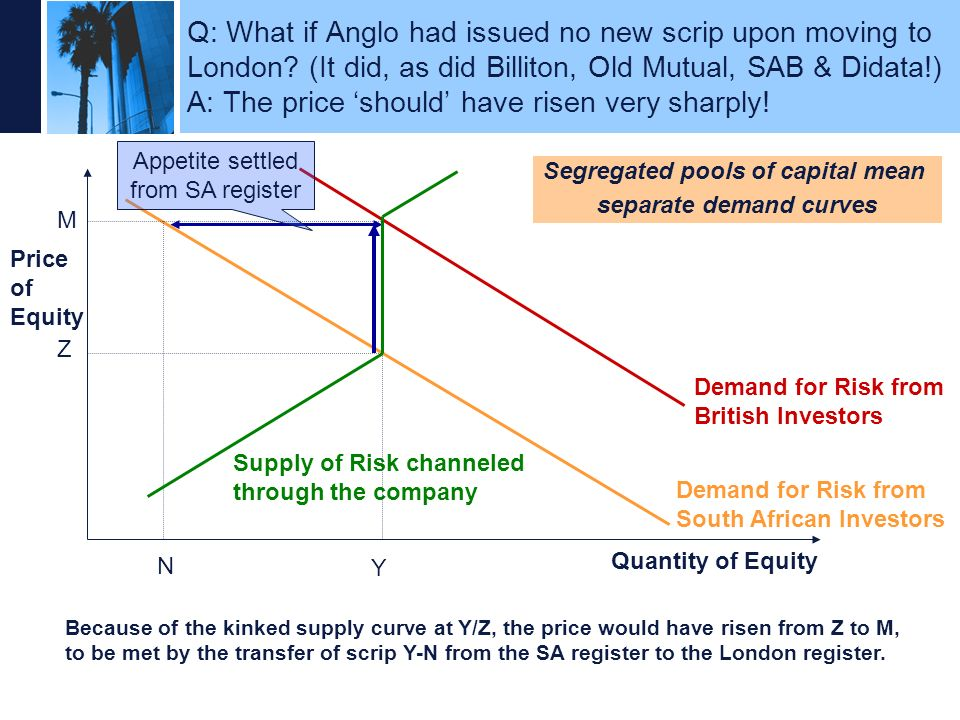 Segregated pools of capital mean separate demand curves