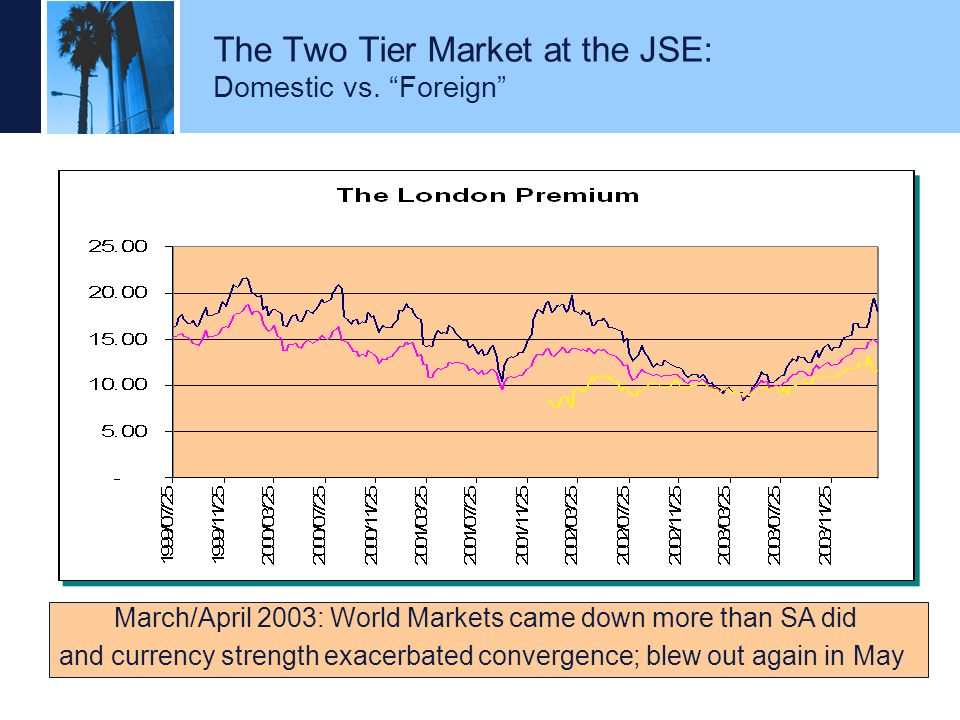 The Two Tier Market at the JSE: Domestic vs. Foreign
