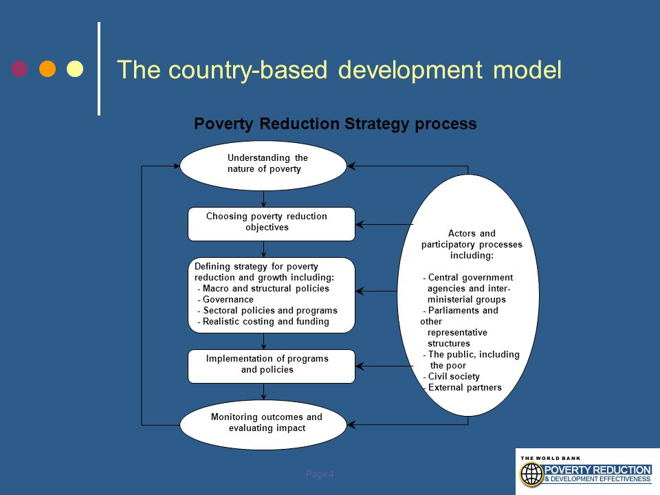 The country-based development model