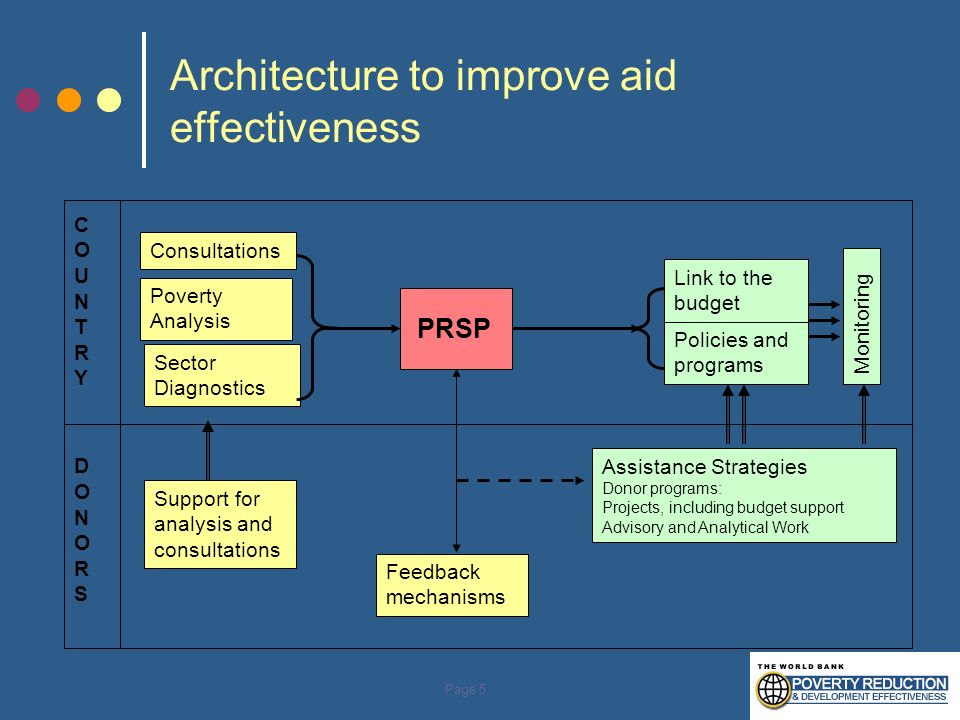 Architecture to improve aid effectiveness