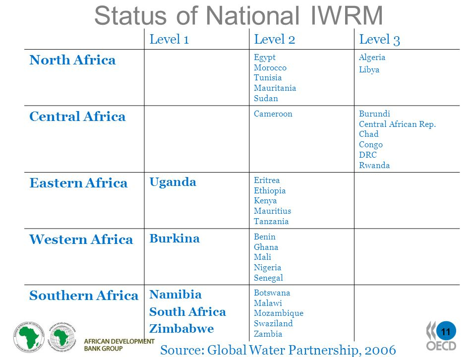 Status of National IWRM